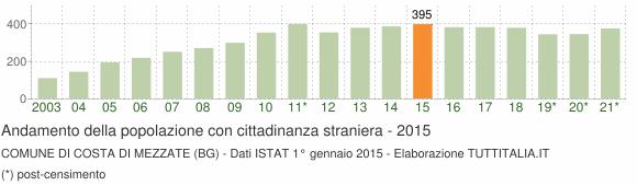 Grafico andamento popolazione stranieri Comune di Costa di Mezzate (BG)