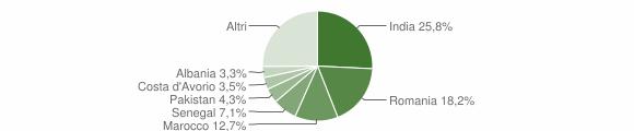 Grafico cittadinanza stranieri - Costa di Mezzate 2015