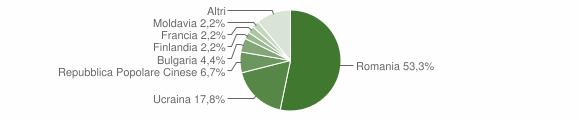 Grafico cittadinanza stranieri - Fortunago 2019