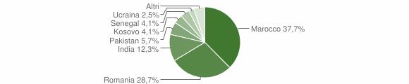 Grafico cittadinanza stranieri - Grone 2019