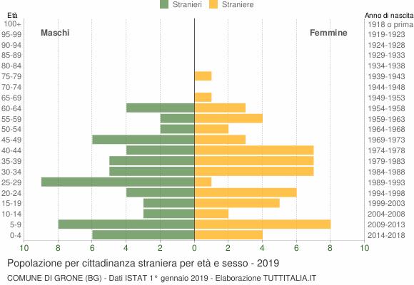 Grafico cittadini stranieri - Grone 2019