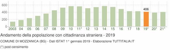 Grafico andamento popolazione stranieri Comune di Mozzanica (BG)
