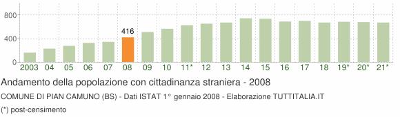 Grafico andamento popolazione stranieri Comune di Pian Camuno (BS)