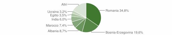 Grafico cittadinanza stranieri - Pian Camuno 2019