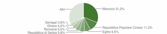 Grafico cittadinanza stranieri - Azzano Mella 2010