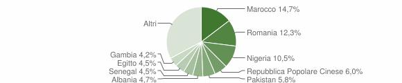 Grafico cittadinanza stranieri - Azzano Mella 2019