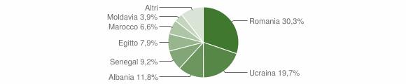 Grafico cittadinanza stranieri - Barbianello 2019