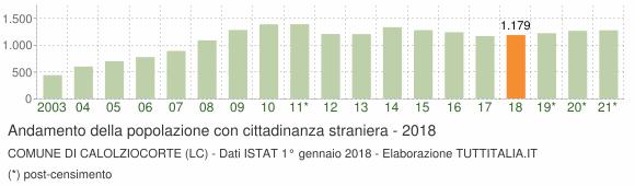 Grafico andamento popolazione stranieri Comune di Calolziocorte (LC)