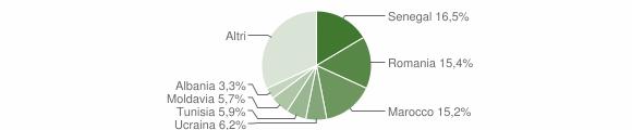 Grafico cittadinanza stranieri - Canzo 2019