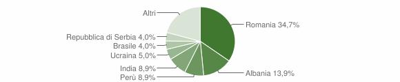 Grafico cittadinanza stranieri - Capralba 2019