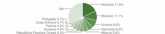 Grafico cittadinanza stranieri - Cuasso al Monte 2018