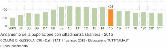 Grafico andamento popolazione stranieri Comune di Gussola (CR)