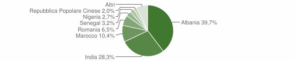 Grafico cittadinanza stranieri - Gussola 2015