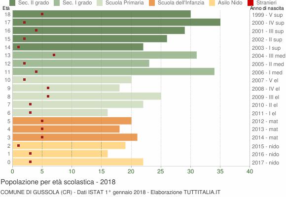Grafico Popolazione in età scolastica - Gussola 2018