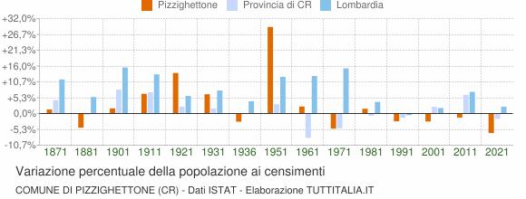 Grafico variazione percentuale della popolazione Comune di Pizzighettone (CR)