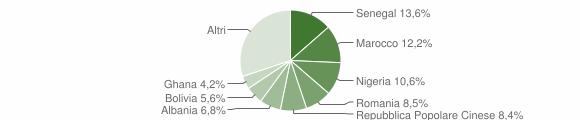 Grafico cittadinanza stranieri - Ponte San Pietro 2019