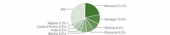 Grafico cittadinanza stranieri - Presezzo 2019