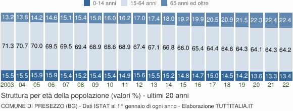 Grafico struttura della popolazione Comune di Presezzo (BG)