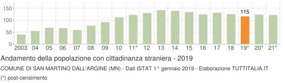 Grafico andamento popolazione stranieri Comune di San Martino dall'Argine (MN)