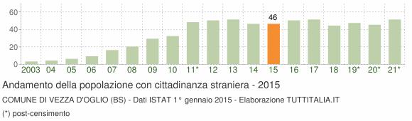 Grafico andamento popolazione stranieri Comune di Vezza d'Oglio (BS)