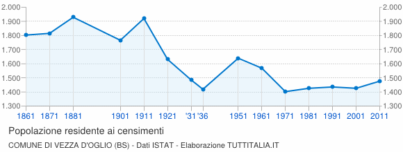 Grafico andamento storico popolazione Comune di Vezza d'Oglio (BS)