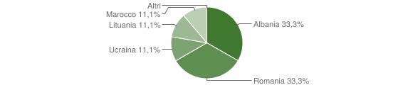 Grafico cittadinanza stranieri - Vezza d'Oglio 2006