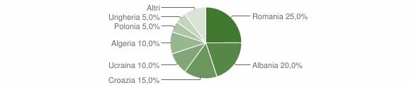 Grafico cittadinanza stranieri - Vezza d'Oglio 2008