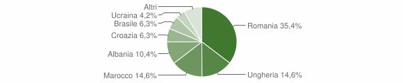Grafico cittadinanza stranieri - Vezza d'Oglio 2011