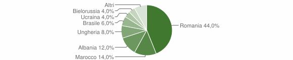 Grafico cittadinanza stranieri - Vezza d'Oglio 2012