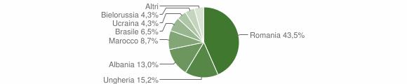 Grafico cittadinanza stranieri - Vezza d'Oglio 2014