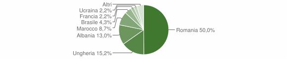 Grafico cittadinanza stranieri - Vezza d'Oglio 2015