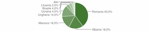 Grafico cittadinanza stranieri - Vezza d'Oglio 2016