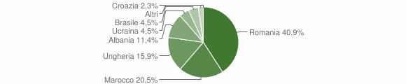 Grafico cittadinanza stranieri - Vezza d'Oglio 2018