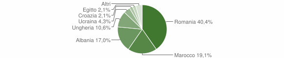Grafico cittadinanza stranieri - Vezza d'Oglio 2019
