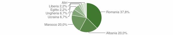 Grafico cittadinanza stranieri - Vezza d'Oglio 2020