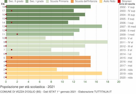 Grafico Popolazione in età scolastica - Vezza d'Oglio 2021