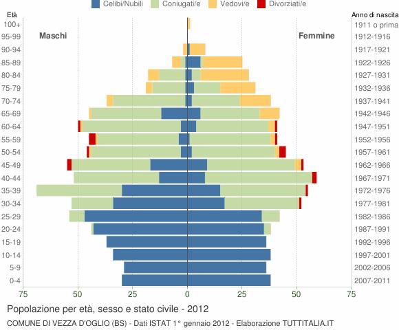 Grafico Popolazione per età, sesso e stato civile Comune di Vezza d'Oglio (BS)