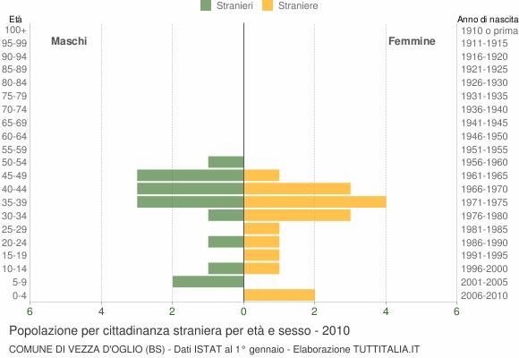 Grafico cittadini stranieri - Vezza d'Oglio 2010