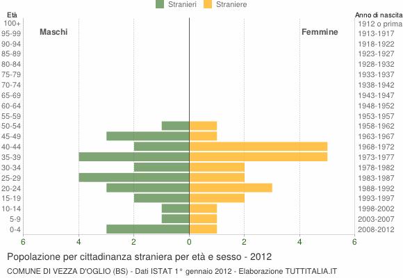 Grafico cittadini stranieri - Vezza d'Oglio 2012