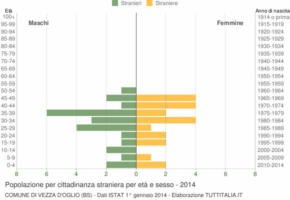 Grafico cittadini stranieri - Vezza d'Oglio 2014