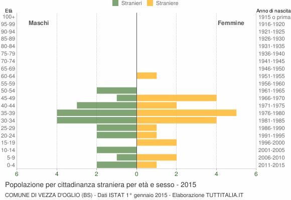 Grafico cittadini stranieri - Vezza d'Oglio 2015