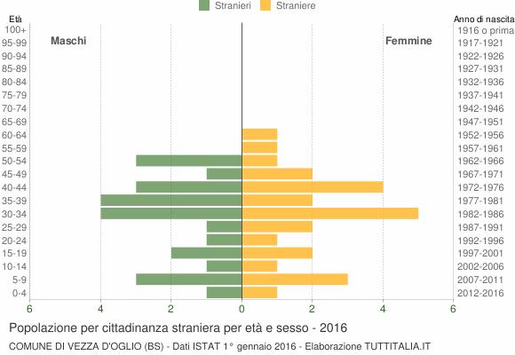 Grafico cittadini stranieri - Vezza d'Oglio 2016