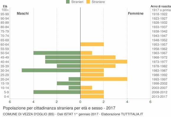 Grafico cittadini stranieri - Vezza d'Oglio 2017