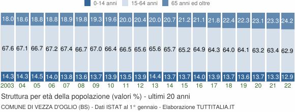 Grafico struttura della popolazione Comune di Vezza d'Oglio (BS)