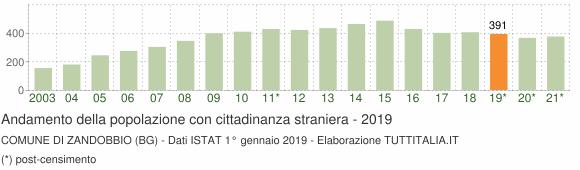 Grafico andamento popolazione stranieri Comune di Zandobbio (BG)