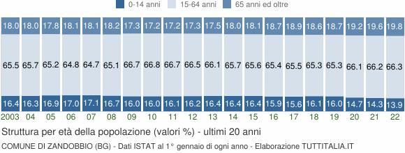 Grafico struttura della popolazione Comune di Zandobbio (BG)