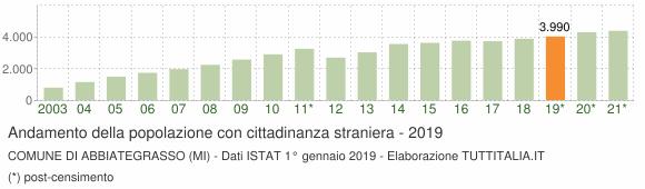 Grafico andamento popolazione stranieri Comune di Abbiategrasso (MI)