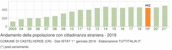 Grafico andamento popolazione stranieri Comune di Castelverde (CR)