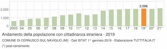 Grafico andamento popolazione stranieri Comune di Cernusco sul Naviglio (MI)