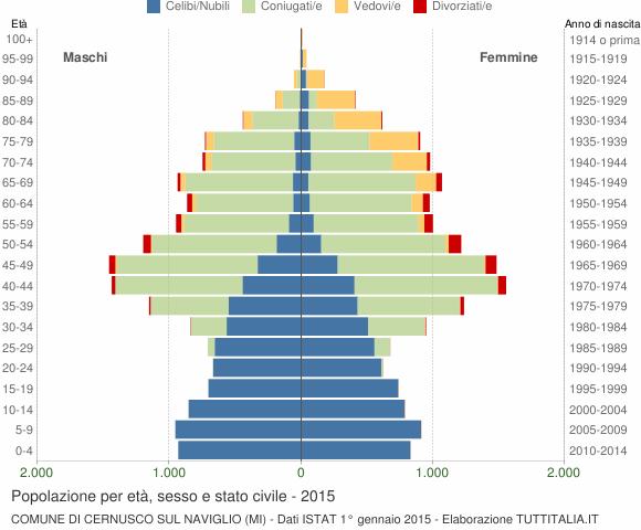 Grafico Popolazione per età, sesso e stato civile Comune di Cernusco sul Naviglio (MI)